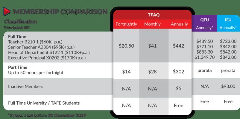 TPAQ Membership Fees Comparison